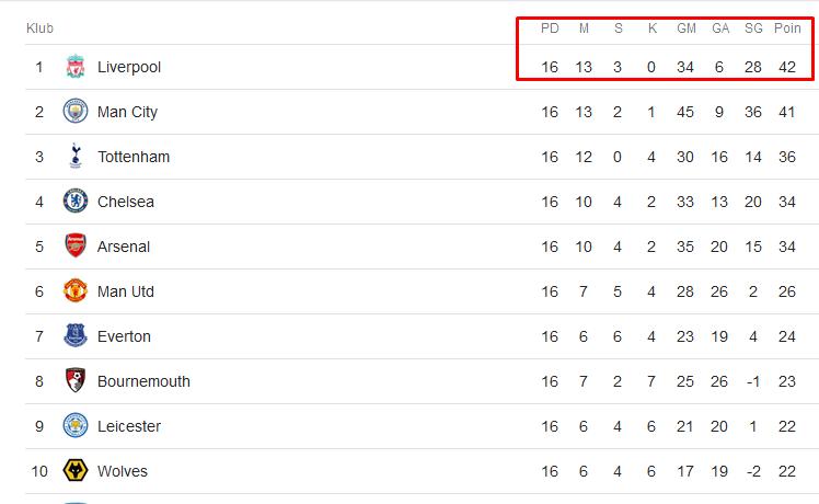 Liverpool putaran ke 16
