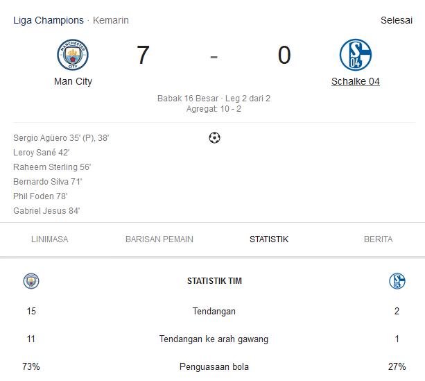 Manchester City Lolos Babak 16 Besar Liga Champions Dengan Skor Telak